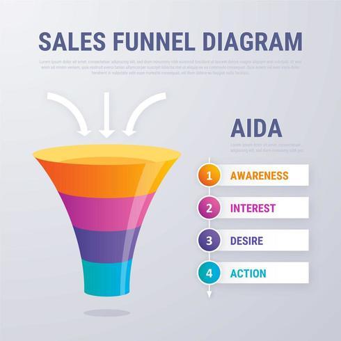 aida gebruiken bij affiliate marketing